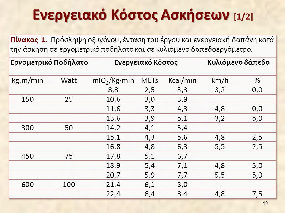 Ενεργειακό Κόστος Ασκήσεων [2/2]